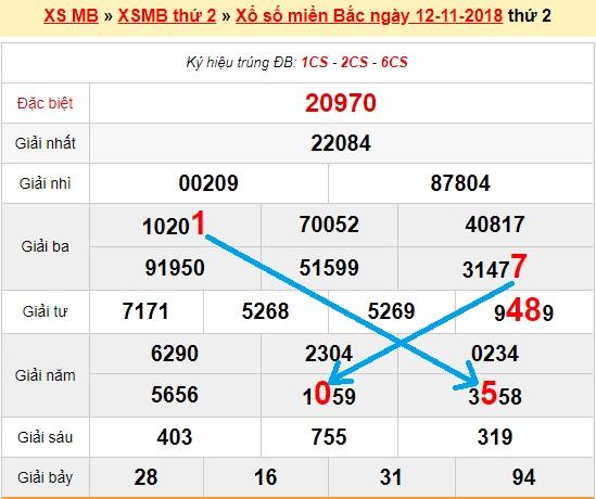 Dự đoán kết quả xổ số miền bắc ngày 13/11 soi cầu chính xác