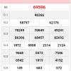 Tổng hợp cầu lô phân tích xsmb thứ 6 ngày 09/11 siêu chuẩn