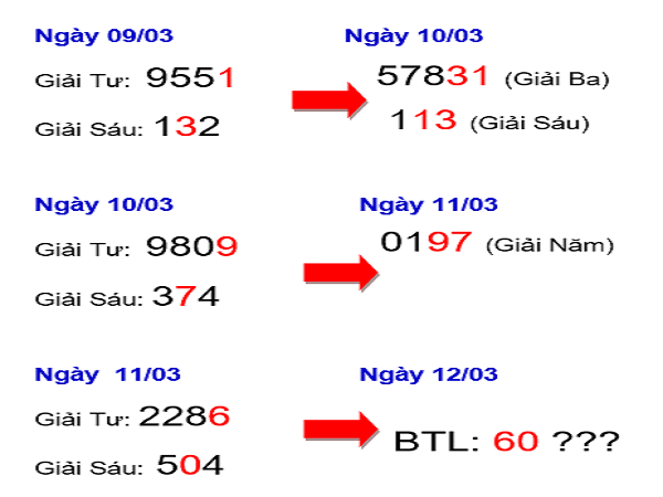 Phân tích chốt dự đoán xổ số miền bắc ngày 27/03