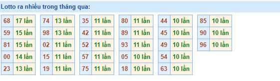 Dự đoán kết quả XSMB Vip ngày 23/05/2019