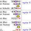 Nhận định dự đoán lô tô đẹp miền bắc ngày 22/06 chính xác tuyệt đối