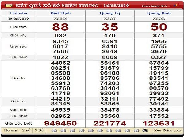 Tổng hợp thống kê con số may mắn trong KQXSMT ngày 23/07