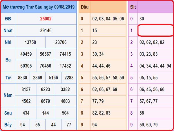 Dự đoán xổ số miền bắc ngày 10/08 chính xác