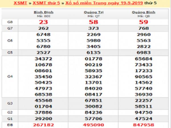 Thống kê KQXSMT ngày 26/08 của các cao thủ