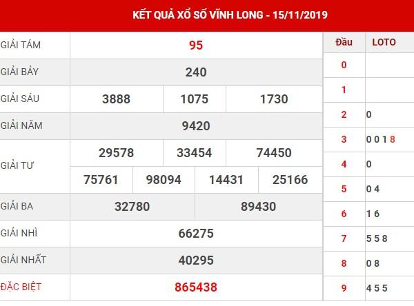Phân tích xổ số Vĩnh Long thứ 6 ngày 22-11-2019