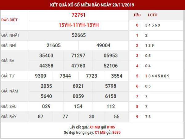 Dự đoán kết quả XSMN Vip ngày 21/11/2019