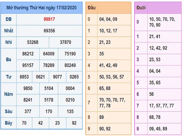 Tổng hợp con số may mắn trong kqxsmb ngày 19/02