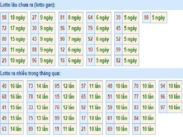 thong-ke-tan-suat-loto-mien-bac-25-2-2020-min