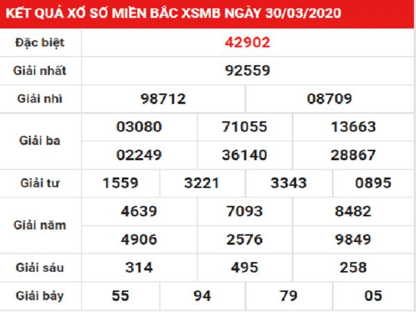 Bảng KQXSMB- Dự đoán xổ số miền bắc ngày 31/03/2020