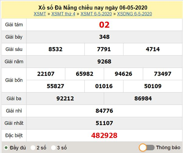Dự đoán XSDNG 9/5/2020 - KQXS Đà Nẵng thứ bảy