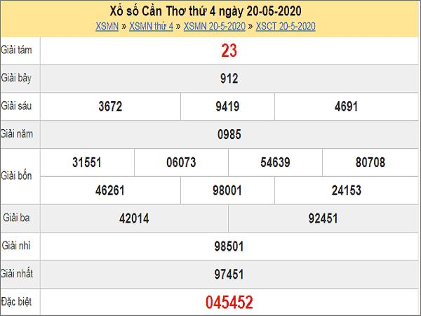 Nhận định XSDN 27/5/2020