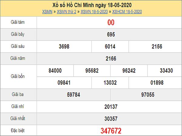 Phân tích XSHCM 23/5/2020