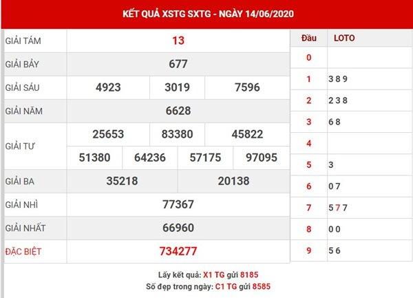 Dự đoán XS Tiền Giang chủ nhật ngày 21-6-2020