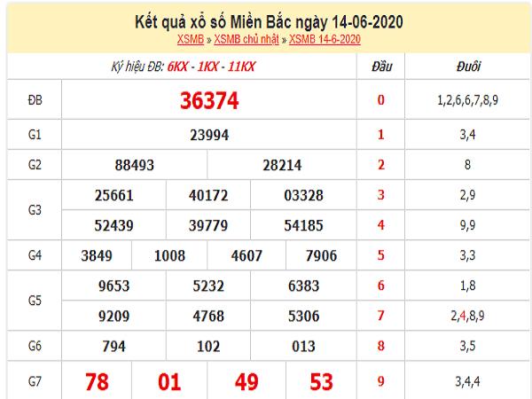 Bảng KQXSMB- Thống kê xổ số miền bắc ngày 15/06 của các cao thủ