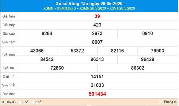 Thống kê XSVT 2/6/2020 chốt KQXS Vũng Tàu thứ 3