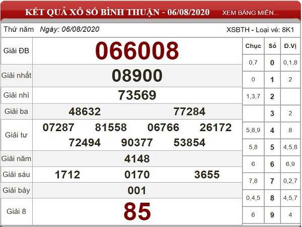 Nhận định KQXSBT- xổ số bình thuận thứ 5 ngày 13/08 hôm nay