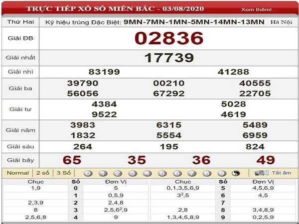 Phân tích KQXSMB- xổ số miền bắc ngày 04/08 hôm nay