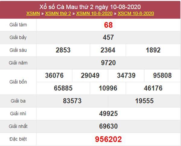 Thống kê XSCM 17/8/2020 chốt KQXS Cà Mau thứ 2