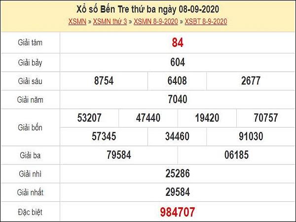 Nhận định XSBT 15/9/2020