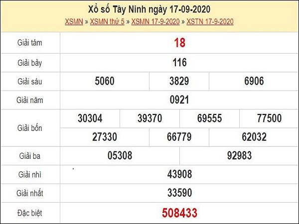 Phân tích XSTN 24/9/2020