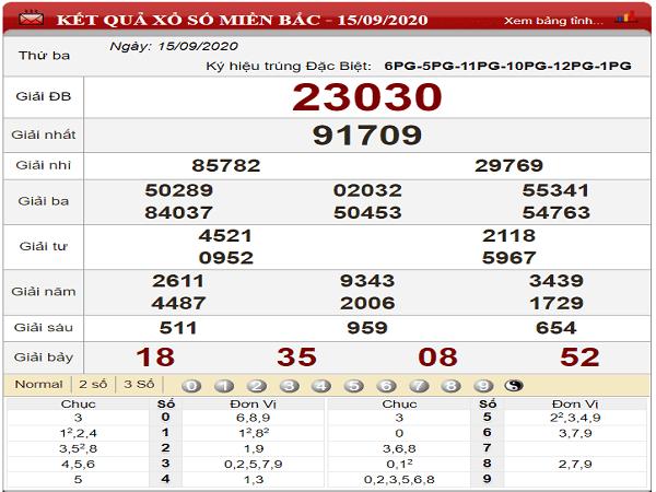 Tổng hợp phân tích KQXSMB- xổ số miền bắc thứ 4 ngày 16/09/2020