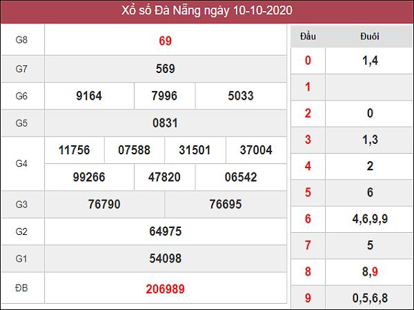 Nhận định KQXSDN ngày 14/10/2020- xổ số đà nẵng hôm nay