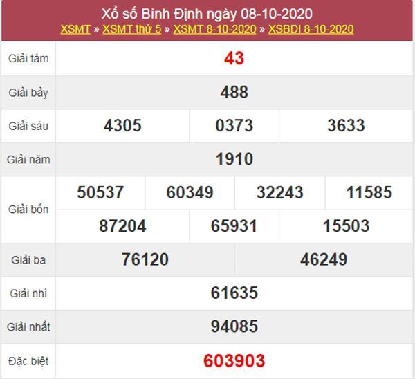 Nhận định KQXS Bình Định 15/10/2020 chốt XSBDI thứ 5