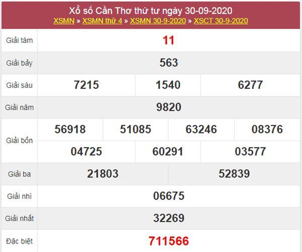 Nhận định KQXS Cần Thơ 7/10/2020 chốt XSCT thứ 4