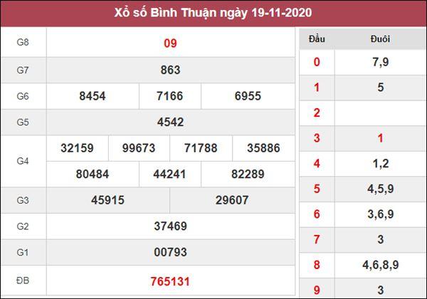 Nhận định KQXS Bình Thuận 26/11/2020 thứ 5 cùng chuyên gia