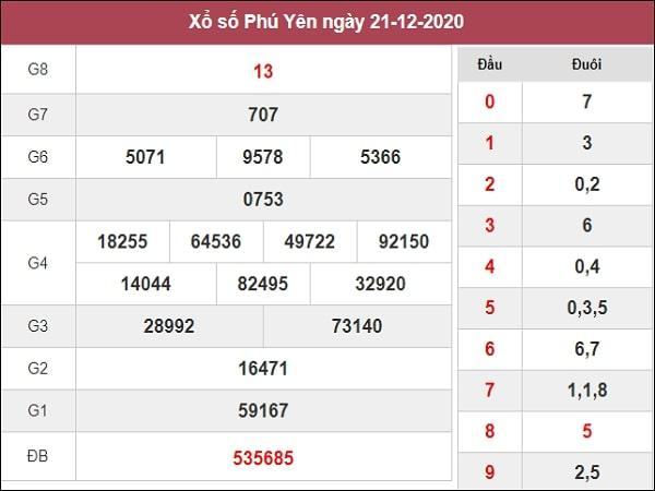 Dự đoán xổ số Phú Yên 28-12-2020