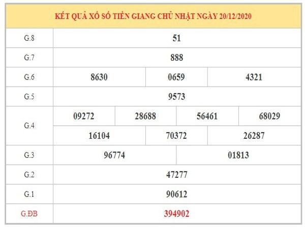 Nhận định KQXSTG ngày 27/12/2020 dựa trên kết quả kì trước