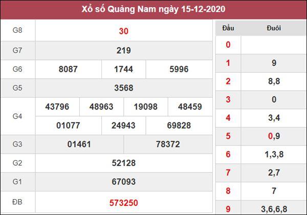 Thống kê XSQNM 22/12/2020 chốt số đẹp giờ vàng Quảng Nam