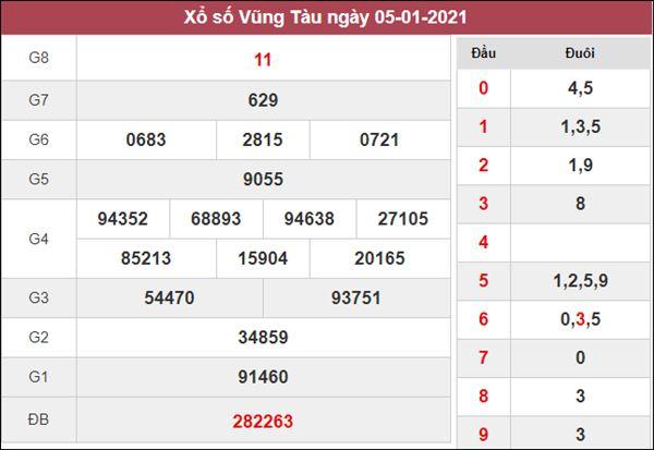 Thống kê XSVT 12/1/2021 chốt lô VIP tỷ lệ trúng cao