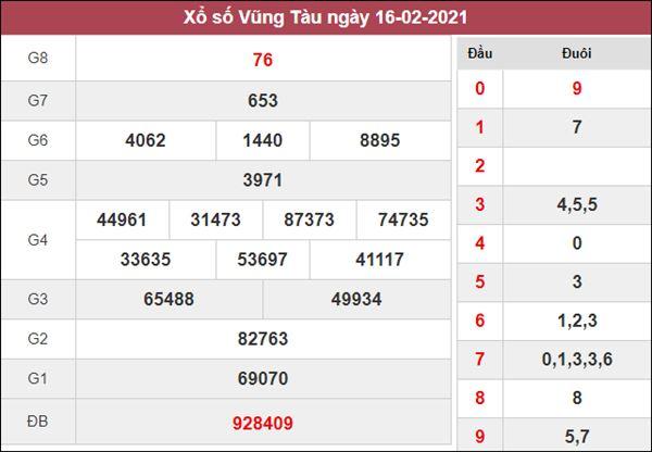 Nhận định KQXS Vũng Tàu 23/2/2021 thứ 3 tỷ lệ trúng cao