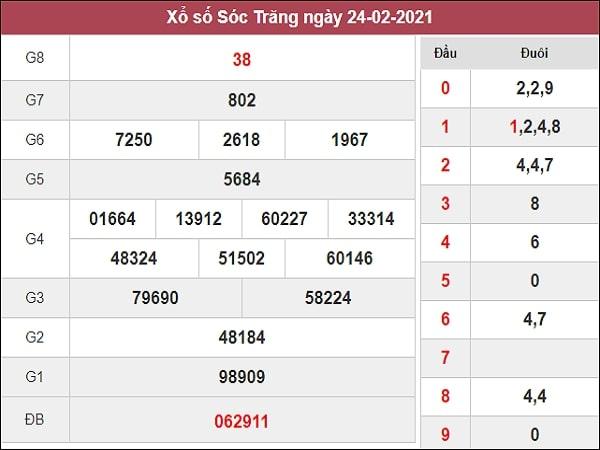 Nhận định XSST 3/3/2021