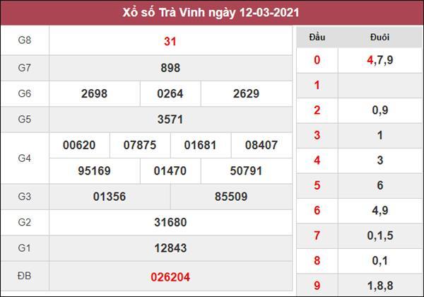 Nhận định KQXS Trà Vinh 19/3/2021 chốt lô VIP XSTV thứ 6
