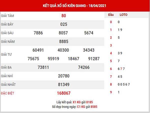 Thống kê XSKG ngày 25/4/2021 - Thống kê đài xổ số Kiên Giang chủ nhật