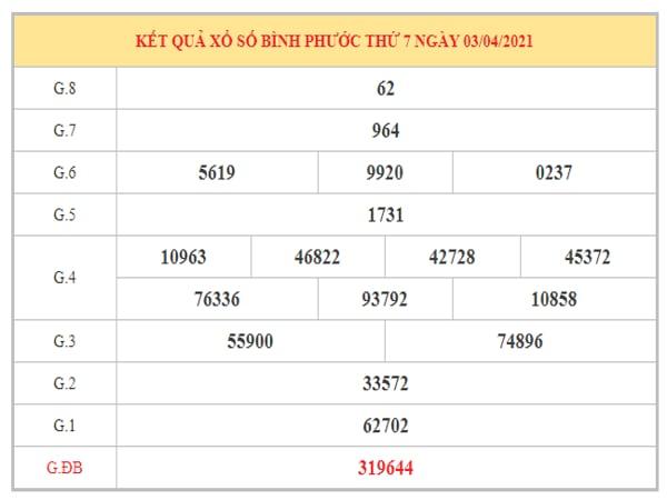 Phân tích KQXSBP ngày 10/4/2021 dựa trên kết quả kì trước