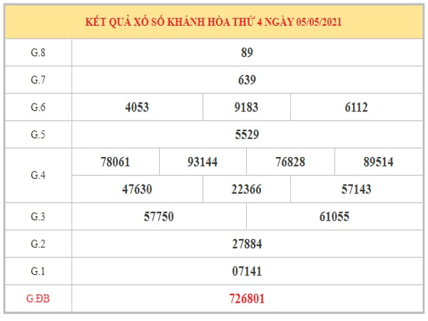 Thống kê KQXSKH ngày 9/5/2021 dựa trên kết quả kì trước