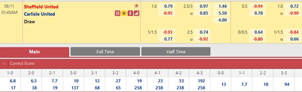 Tỷ lệ kèo bóng đá giữa Sheffield Utd vs Carlisle