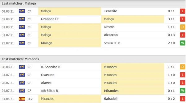 Thành tích đối đầu malaga vs mirandes