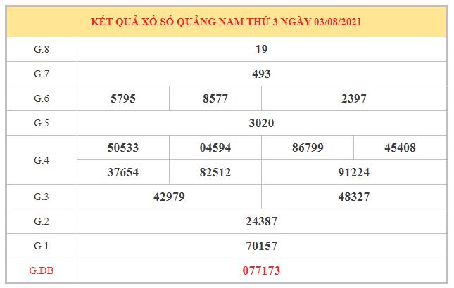 Phân tích KQXSQNM ngày 10/8/2021 dựa trên kết quả kì trước