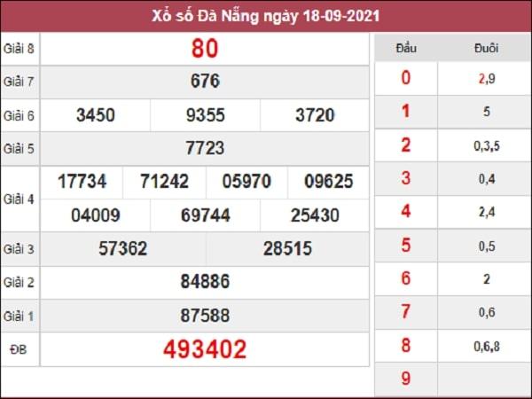 Nhận định XSDNG 22-09-2021